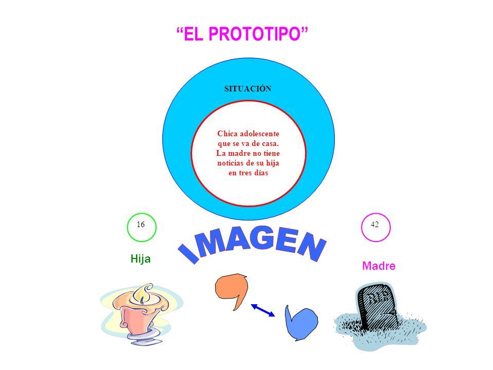 IMAGEN EL PROTOTIPO Hija Madre SITUACIÓN