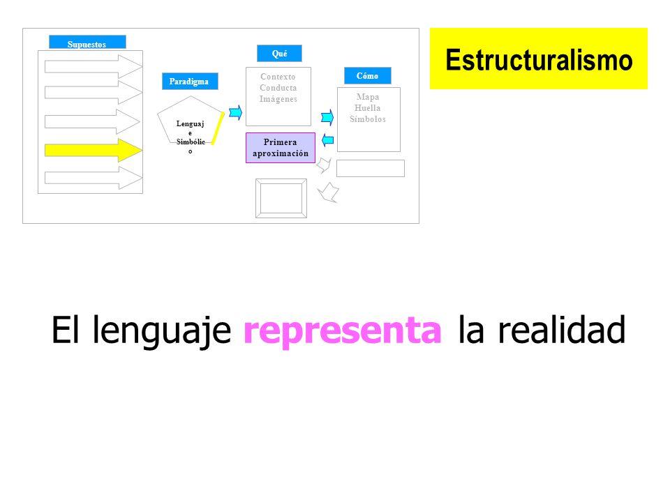 El lenguaje representa la realidad