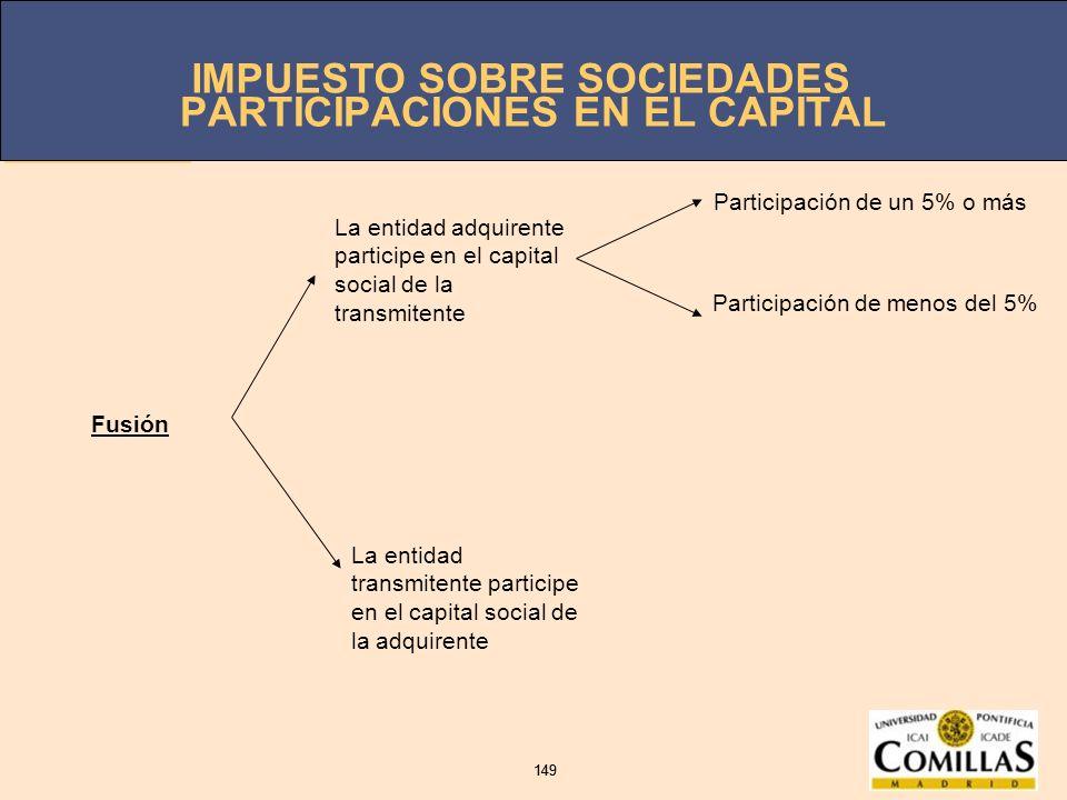 PARTICIPACIONES EN EL CAPITAL