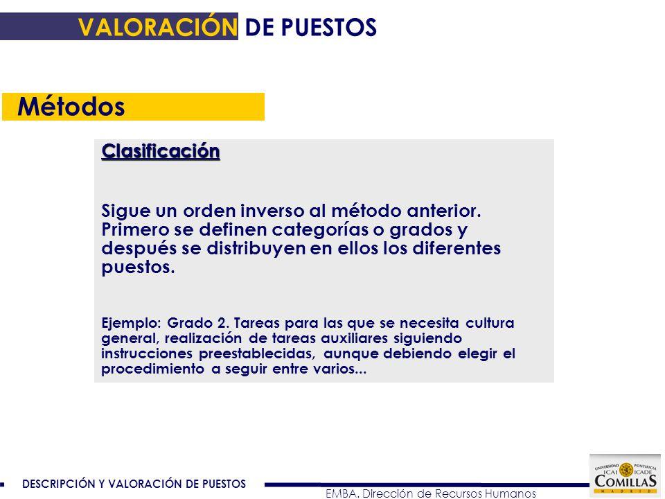Métodos VALORACIÓN DE PUESTOS Clasificación