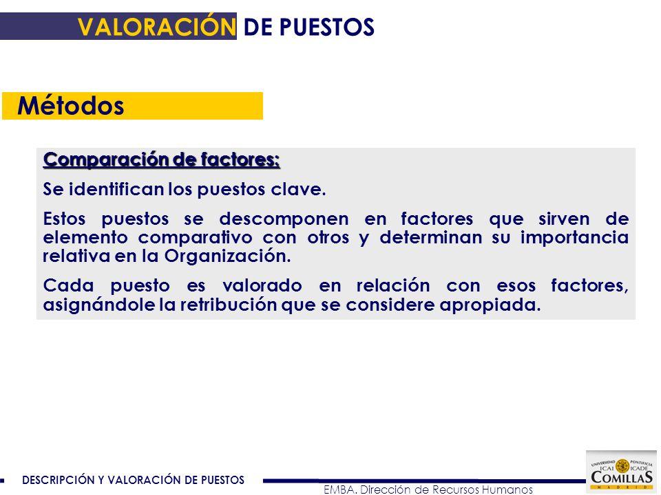 Métodos VALORACIÓN DE PUESTOS Comparación de factores: