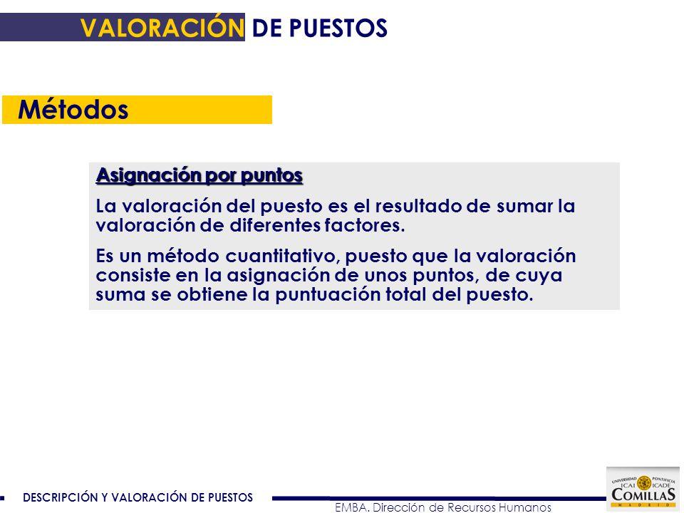 Métodos VALORACIÓN DE PUESTOS Asignación por puntos