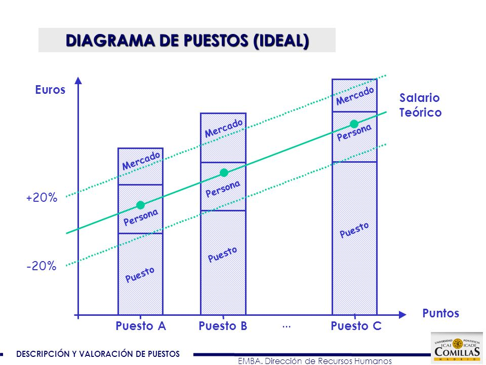DIAGRAMA DE PUESTOS (IDEAL)