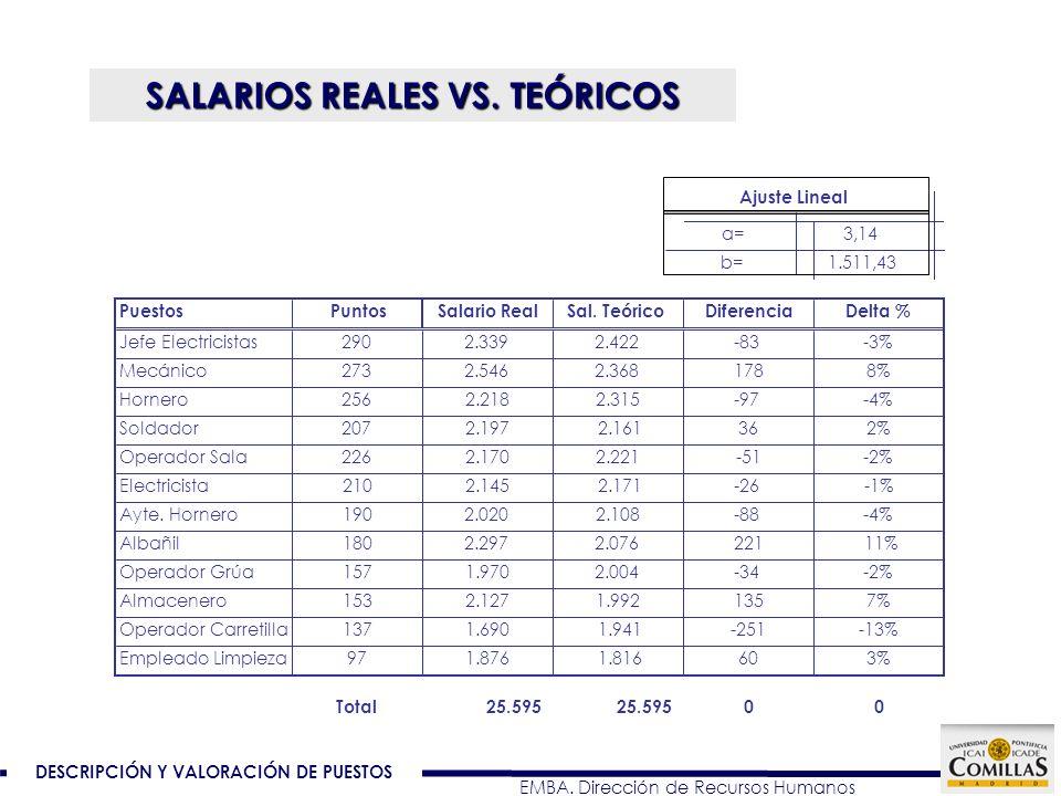 SALARIOS REALES VS. TEÓRICOS