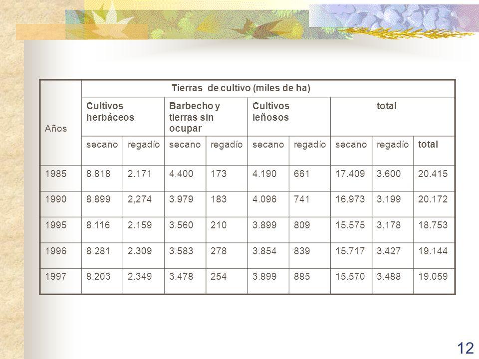 Años Tierras de cultivo (miles de ha) Cultivos herbáceos. Barbecho y tierras sin ocupar. Cultivos leñosos.