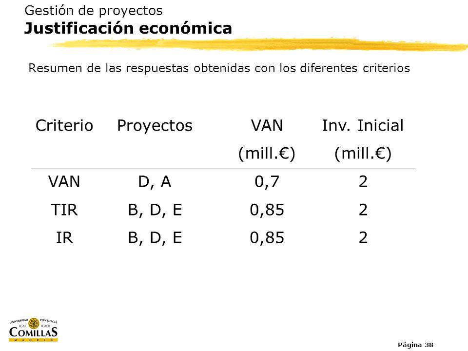 Criterio VAN TIR IR Proyectos D, A B, D, E VAN (mill.€) 0,7 0,85