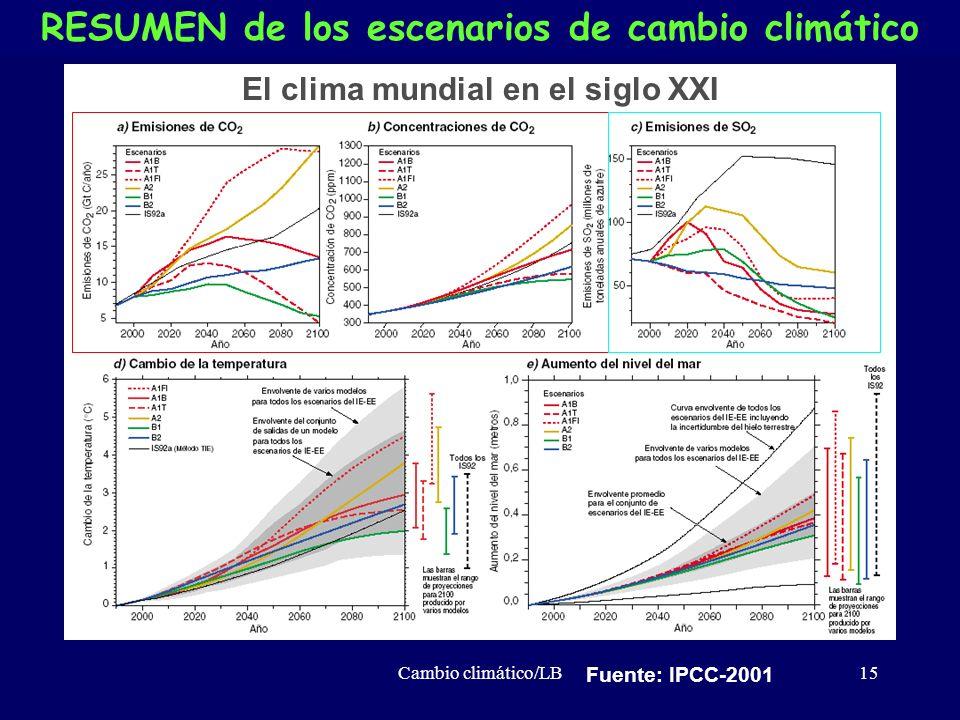 RESUMEN de los escenarios de cambio climático