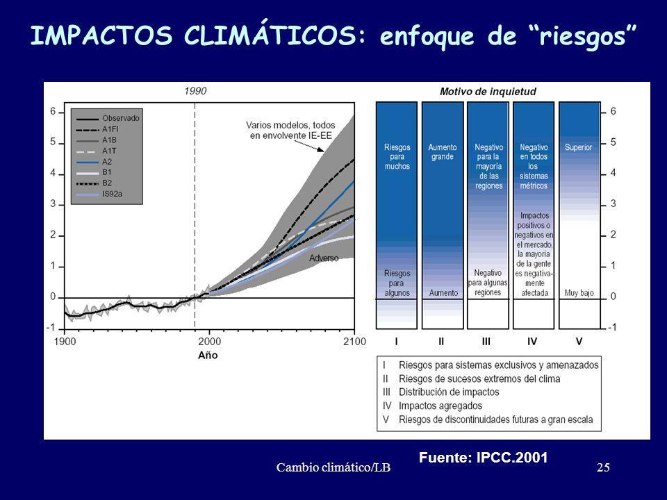 IMPACTOS CLIMÁTICOS: enfoque de riesgos
