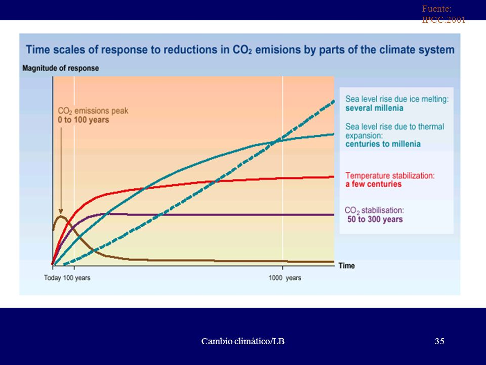 Fuente: IPCC.2001 Cambio climático/LB