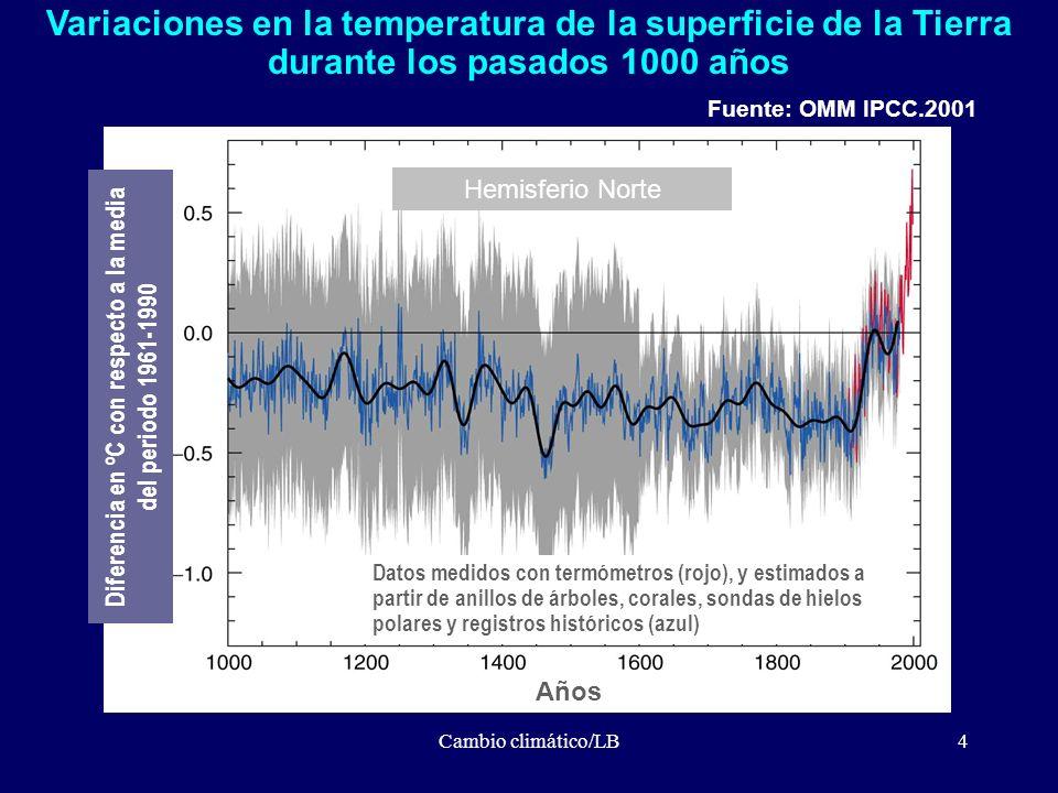 Diferencia en ºC con respecto a la media del periodo 1961-1990