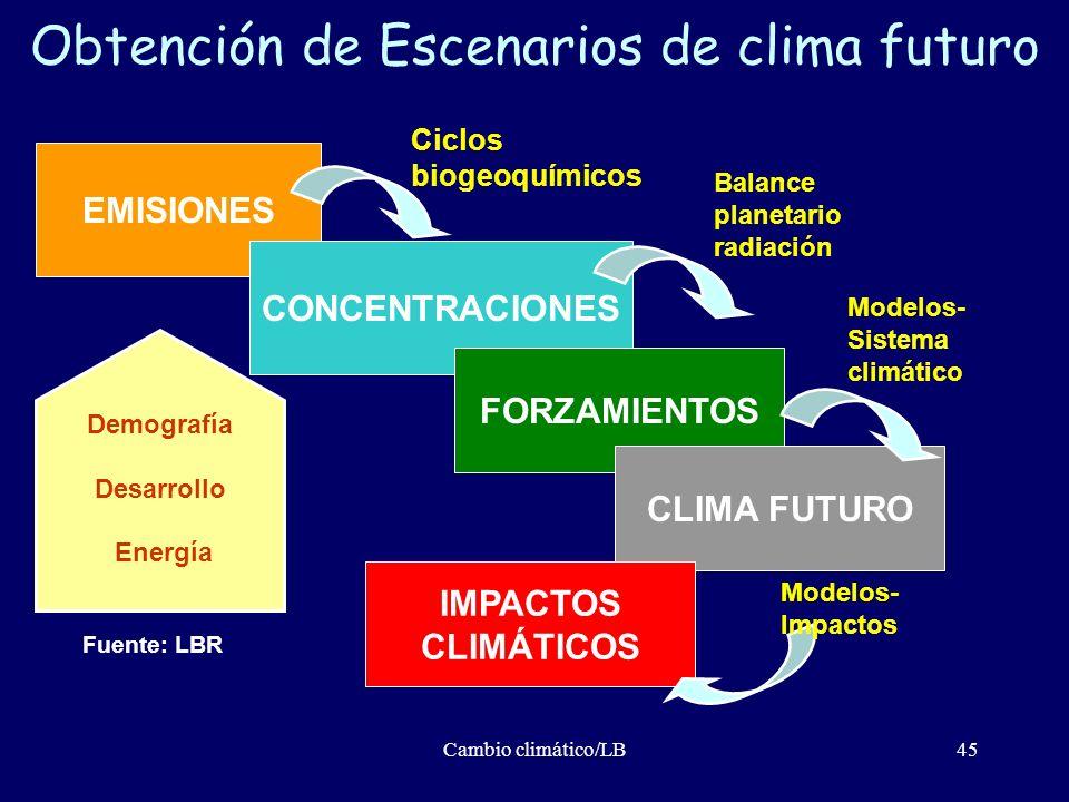 Obtención de Escenarios de clima futuro