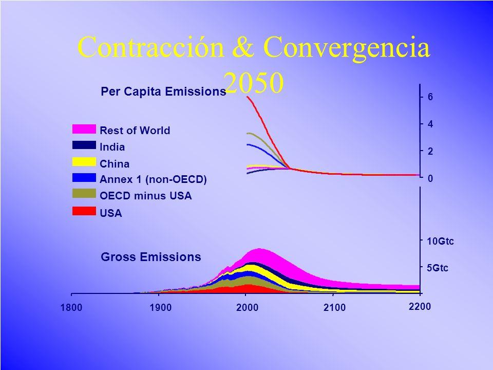 Contracción & Convergencia 2050
