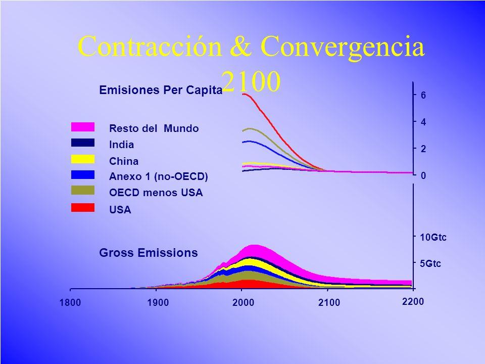Contracción & Convergencia 2100