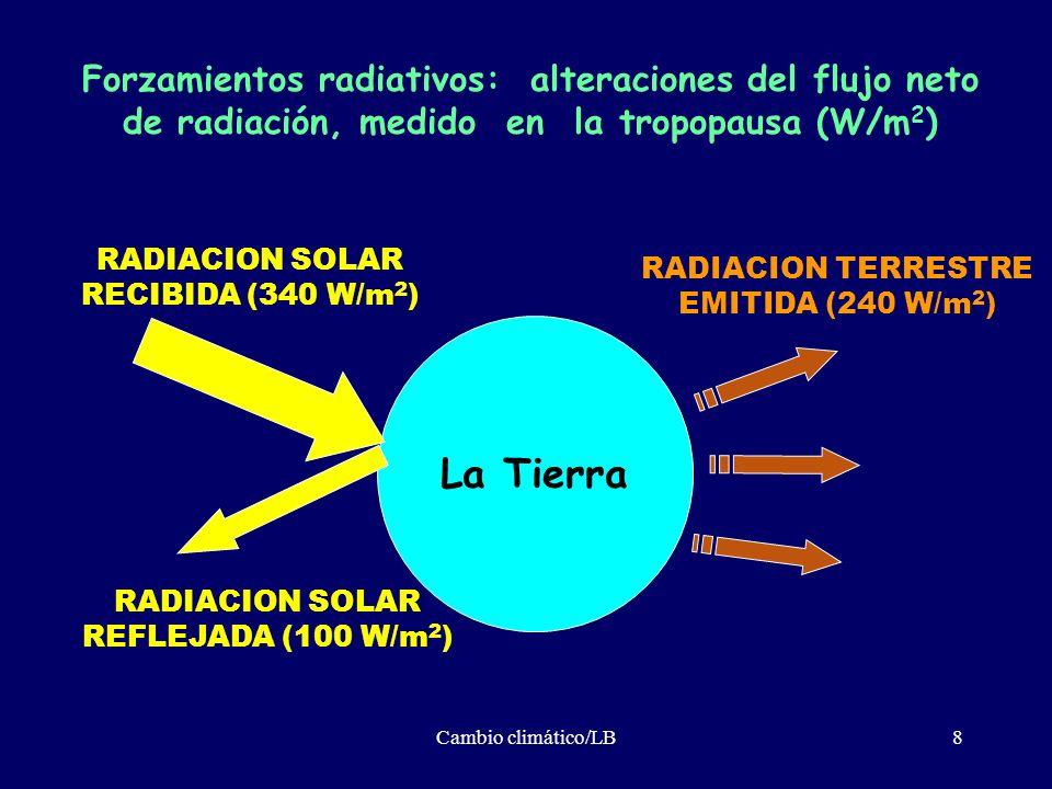 Forzamientos radiativos: alteraciones del flujo neto de radiación, medido en la tropopausa (W/m2)