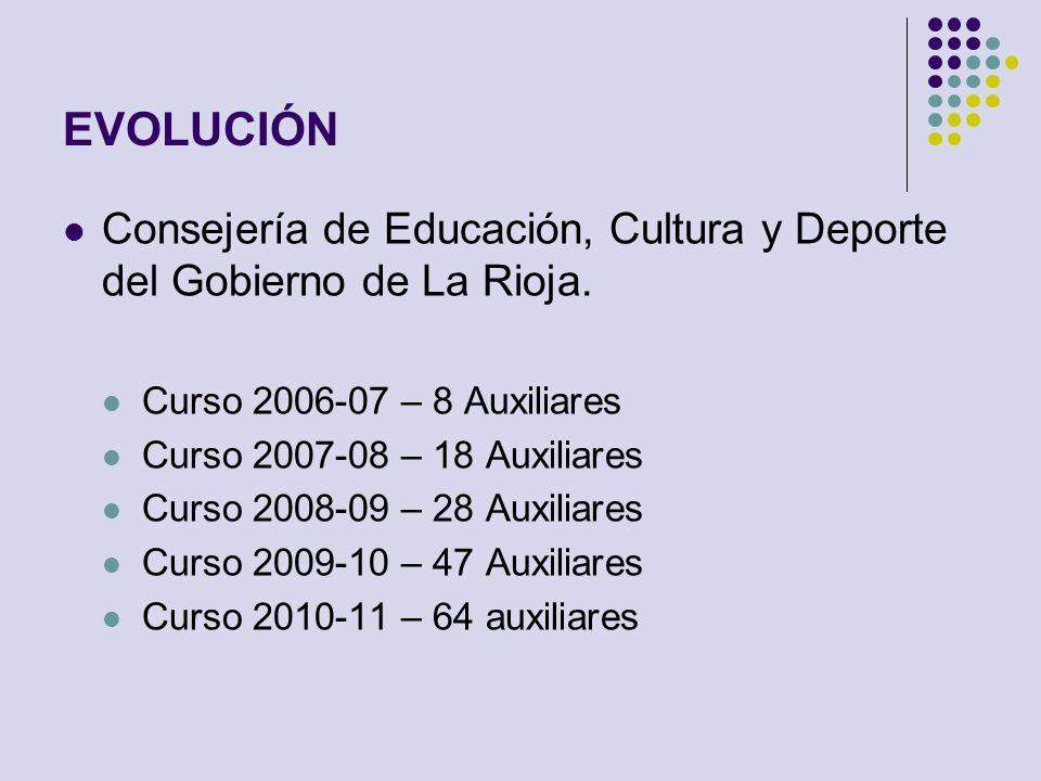 EVOLUCIÓN Consejería de Educación, Cultura y Deporte del Gobierno de La Rioja. Curso 2006-07 – 8 Auxiliares.