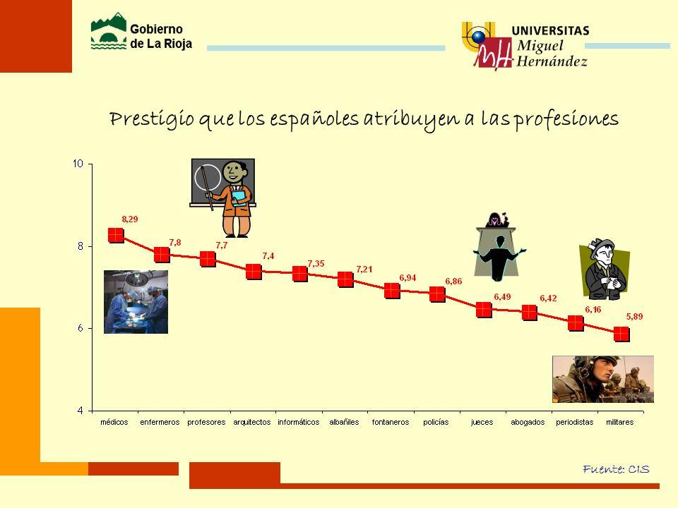 Prestigio que los españoles atribuyen a las profesiones