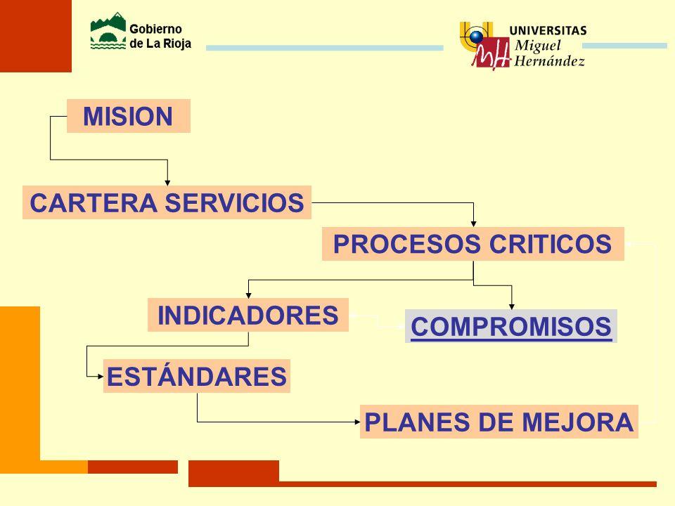 MISION CARTERA SERVICIOS PROCESOS CRITICOS INDICADORES COMPROMISOS ESTÁNDARES PLANES DE MEJORA