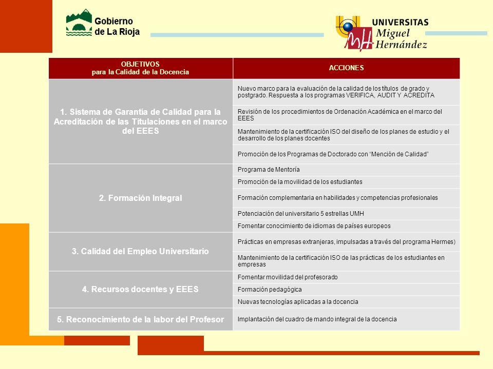 3. Calidad del Empleo Universitario