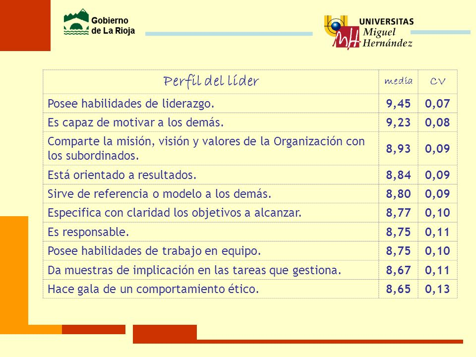 Perfil del líder CV Posee habilidades de liderazgo. 9,45 0,07