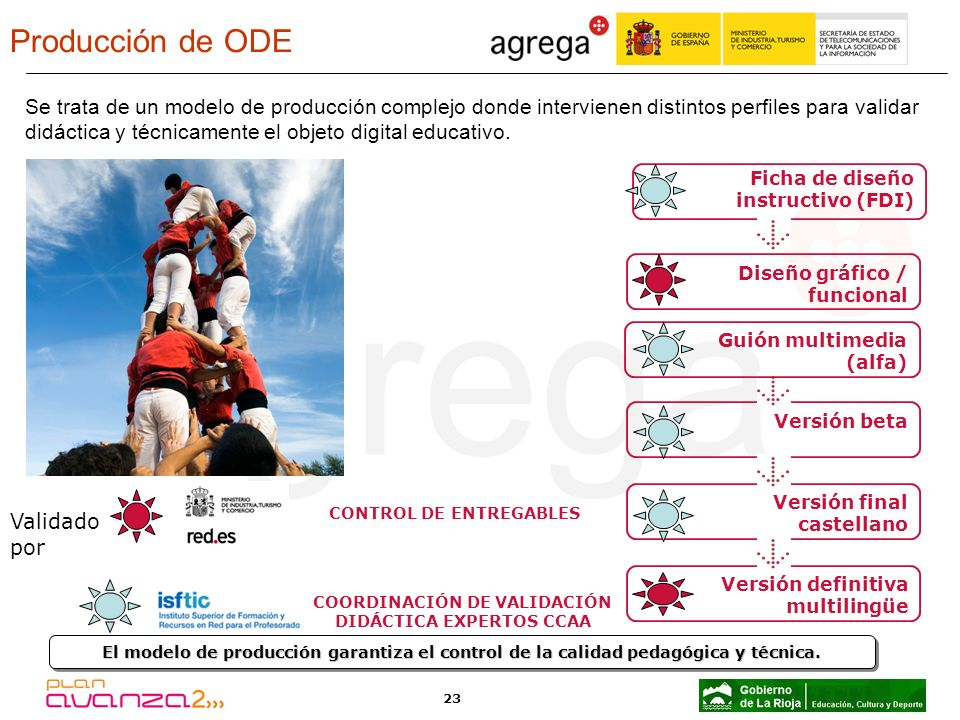 Producción de ODE