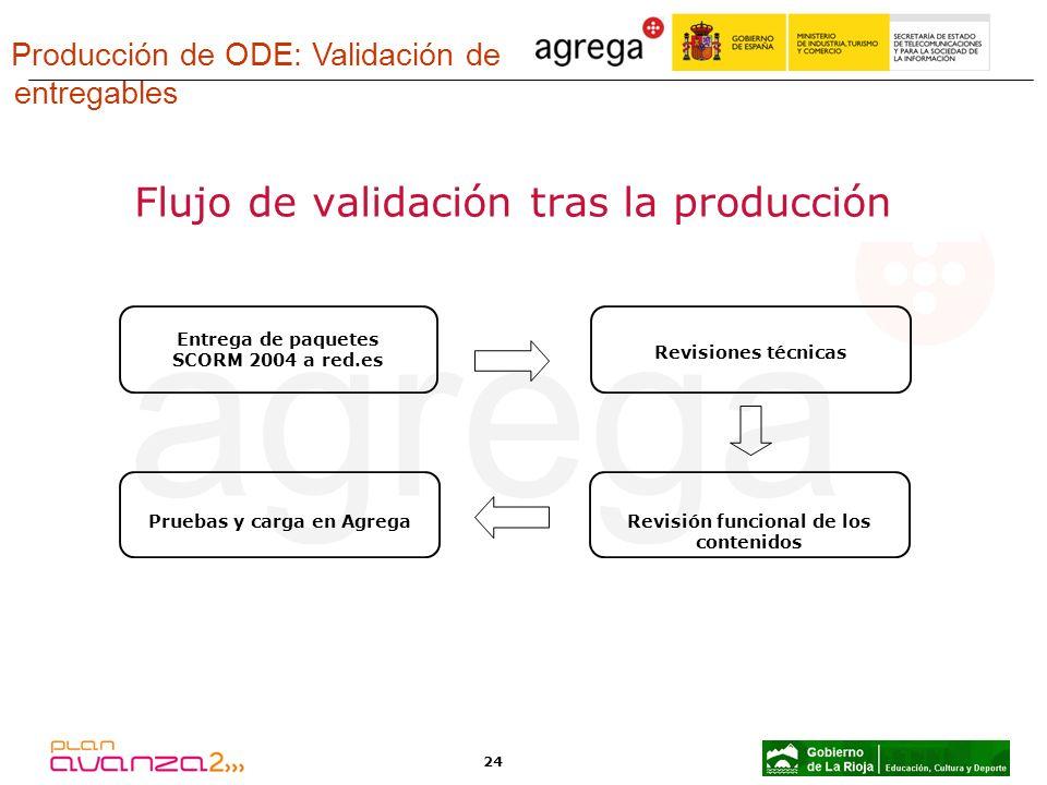 Flujo de validación tras la producción
