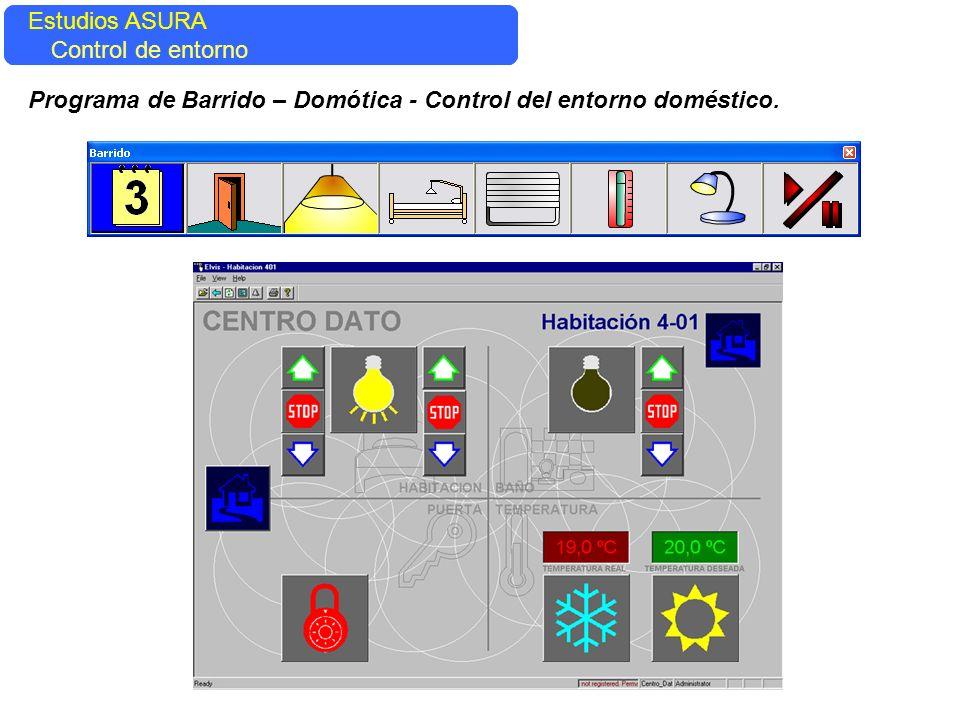 Estudios ASURA Estudios ASURA. Control del entorno.