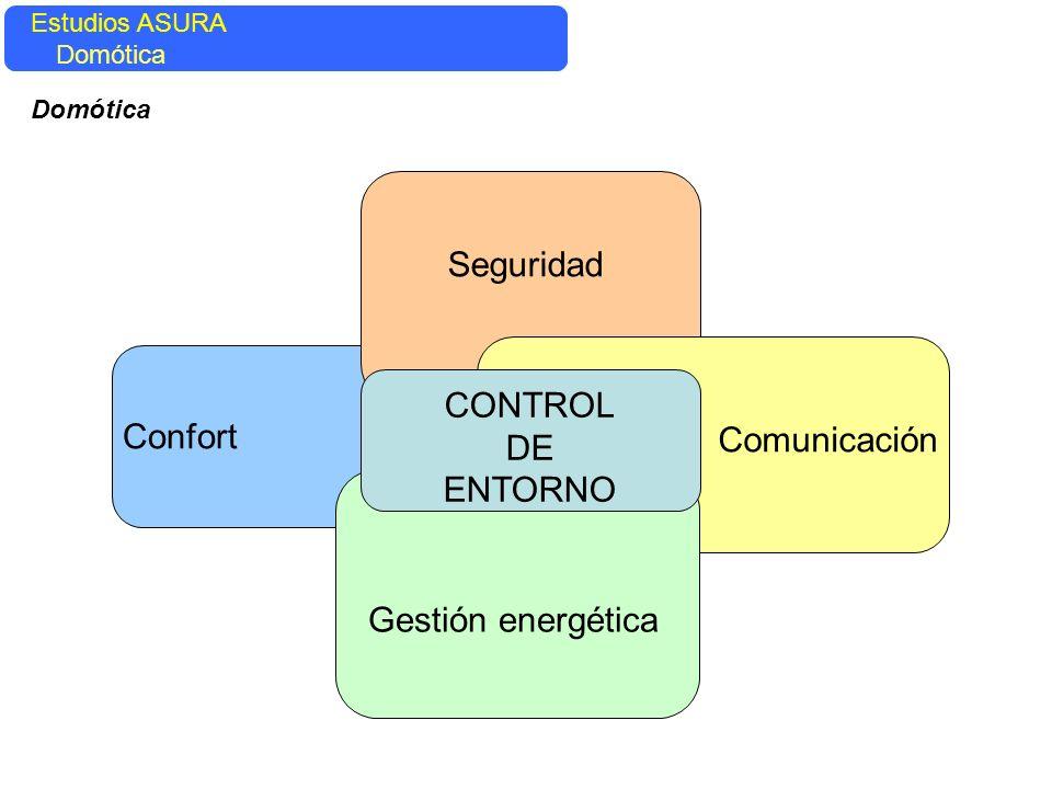 Seguridad CONTROL DE ENTORNO Confort Comunicación Gestión energética