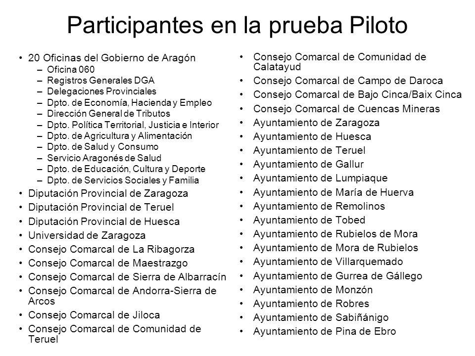 Participantes en la prueba Piloto