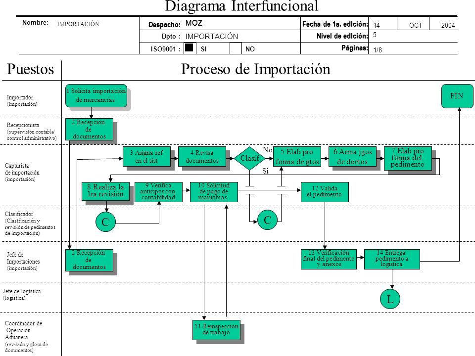Pqg 005 administracin de la rutina diaria de trabajo ppt video 4 diagrama interfuncional ccuart Gallery