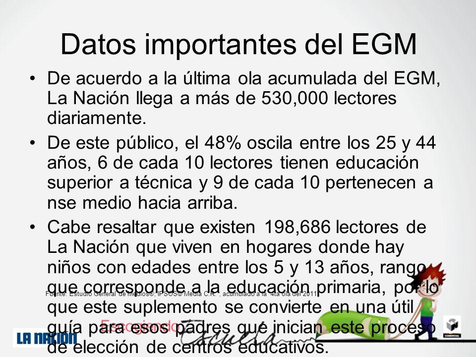 Datos importantes del EGM