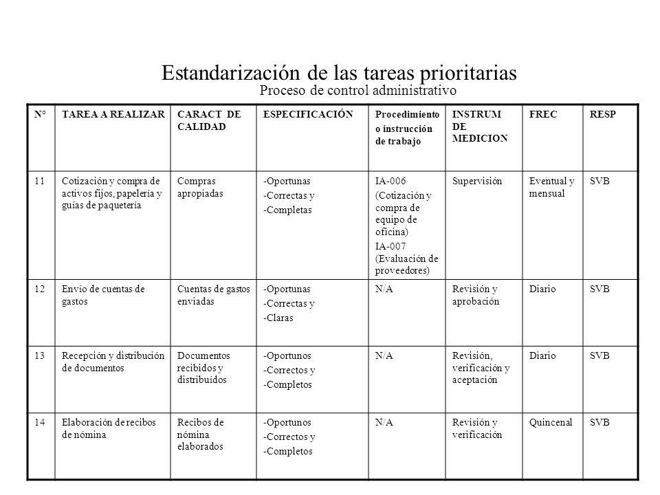 Estandarización de las tareas prioritarias