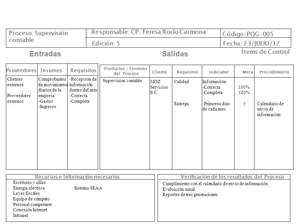 Verificación de los resultados del Proceso