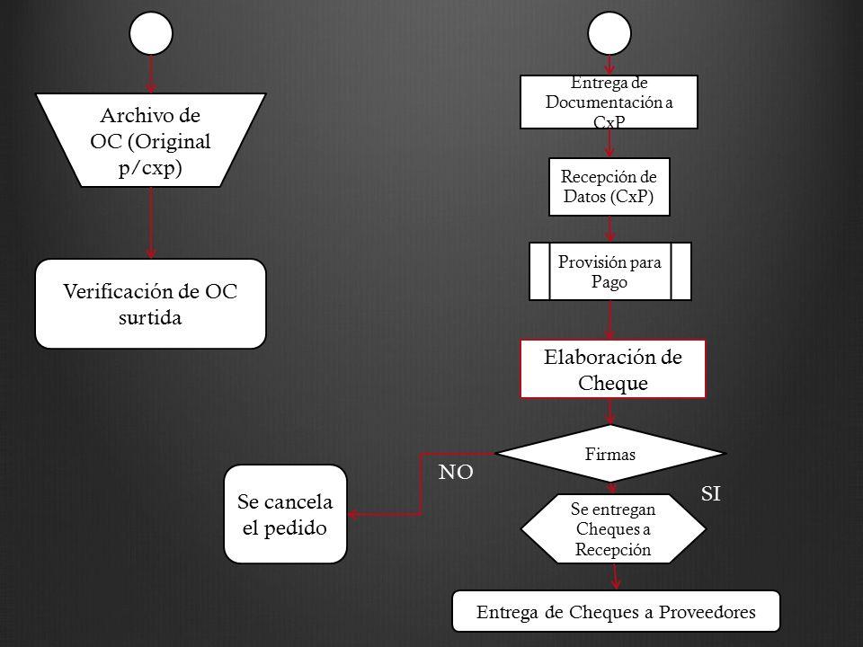 Archivo de OC (Original p/cxp)