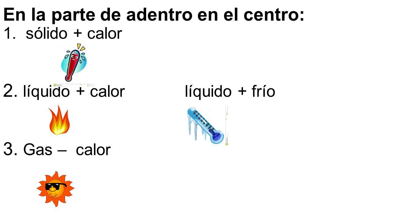 En la parte de adentro en el centro: 1. sólido + calor 2