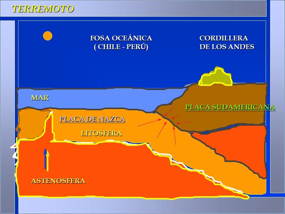. TERREMOTO FOSA OCEÁNICA ( CHILE - PERÚ) CORDILLERA DE LOS ANDES MAR