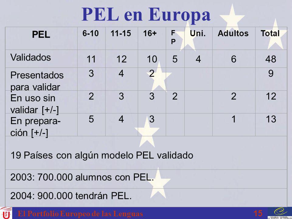 PEL en Europa PEL Validados 11 12 10 5 4 6 48 Presentados para validar