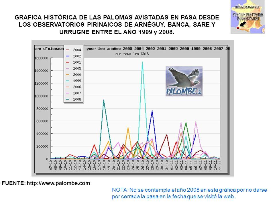 GRAFICA HISTÓRICA DE LAS PALOMAS AVISTADAS EN PASA DESDE LOS OBSERVATORIOS PIRINAICOS DE ARNÉGUY, BANCA, SARE Y URRUGNE ENTRE EL AÑO 1999 y 2008.