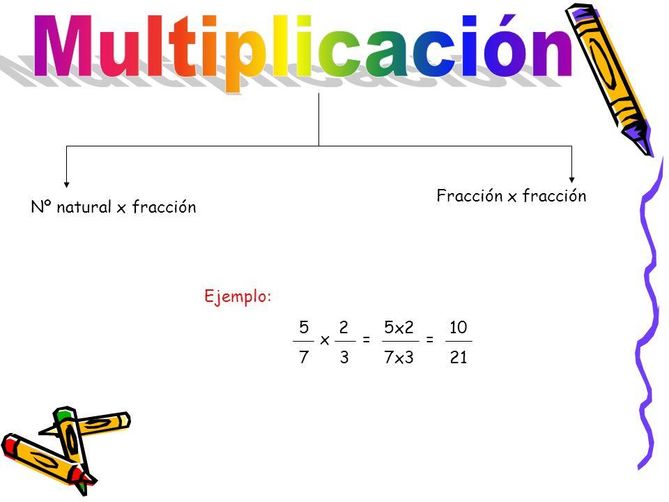 Multiplicación Fracción x fracción Nº natural x fracción Ejemplo: