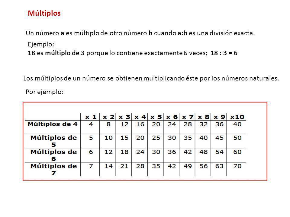 MúltiplosUn número a es múltiplo de otro número b cuando a:b es una división exacta. Ejemplo: