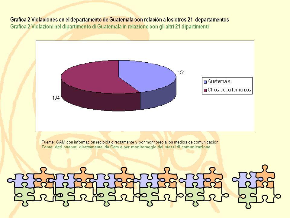 Grafica 2 Violaciones en el departamento de Guatemala con relación a los otros 21 departamentos Grafica 2 Violazioni nel dipartimento di Guatemala in relazione con gli altri 21 dipartimenti