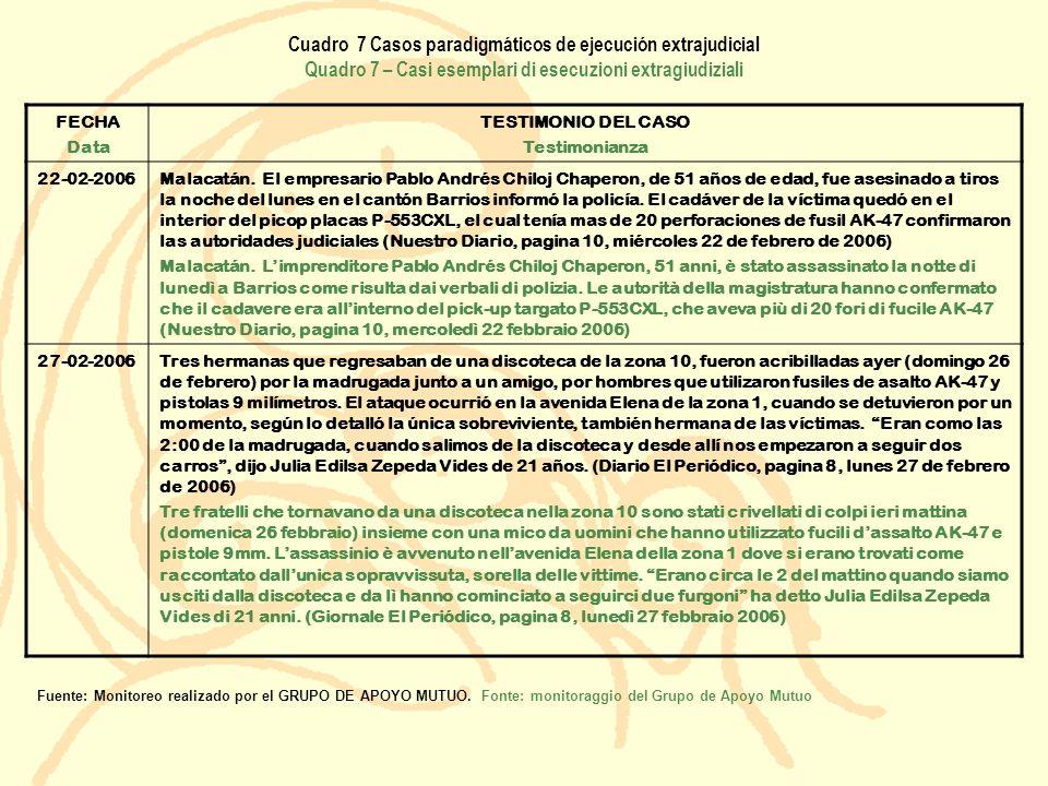 Cuadro 7 Casos paradigmáticos de ejecución extrajudicial Quadro 7 – Casi esemplari di esecuzioni extragiudiziali