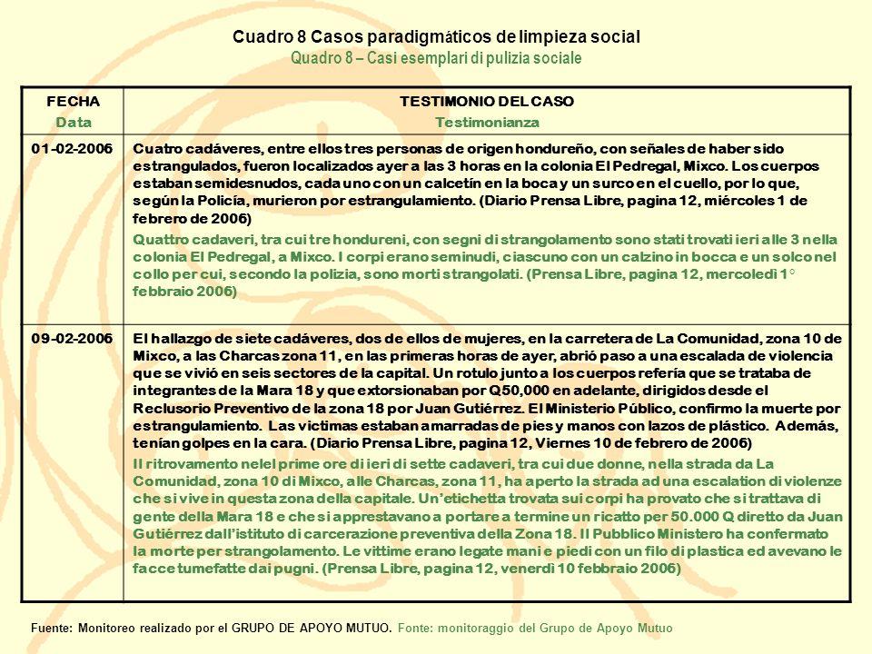 Cuadro 8 Casos paradigmáticos de limpieza social Quadro 8 – Casi esemplari di pulizia sociale