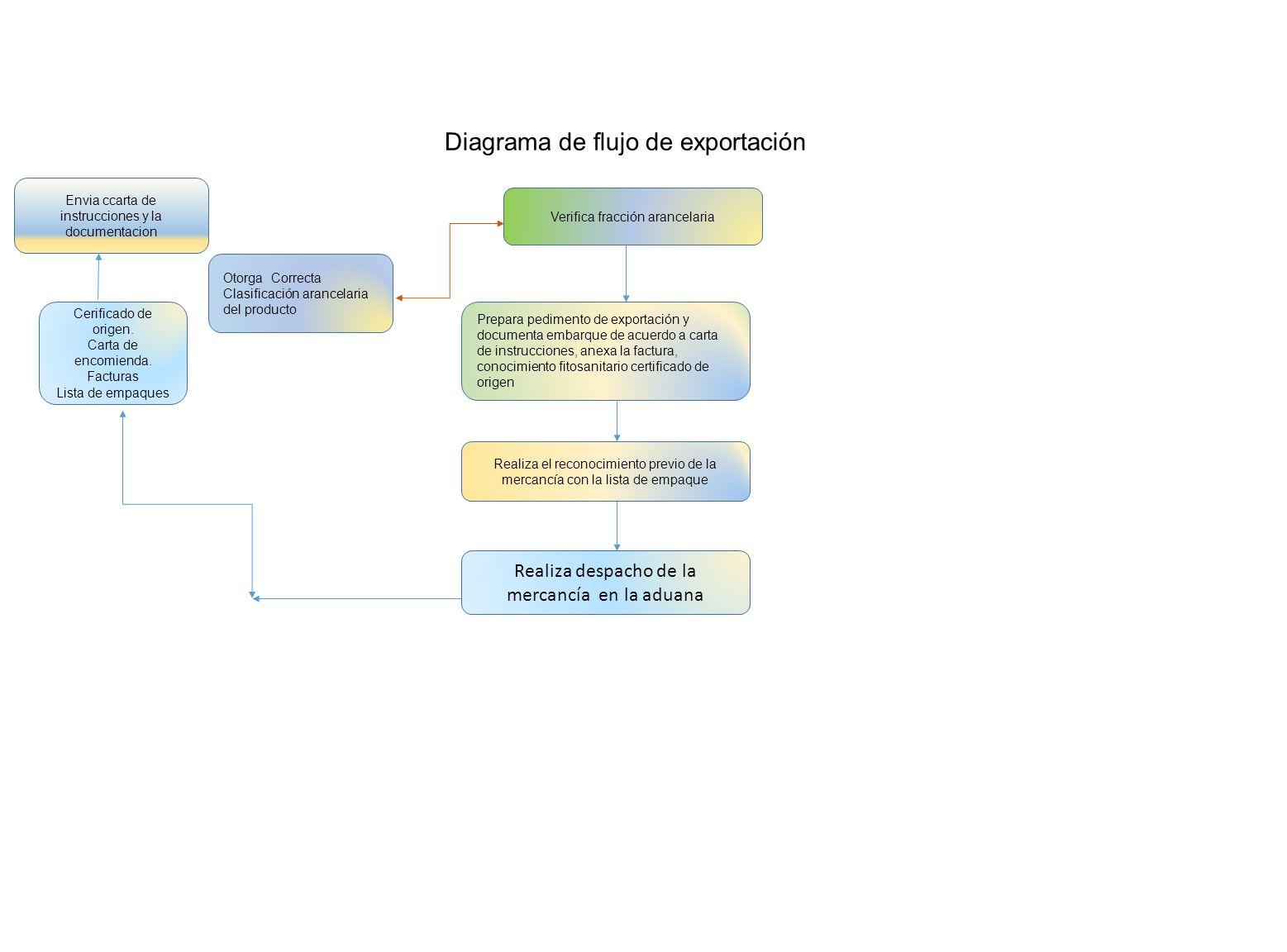 Diagrama de flujo de exportacin envia ccarta de instrucciones y diagrama de flujo de exportacin ccuart Gallery
