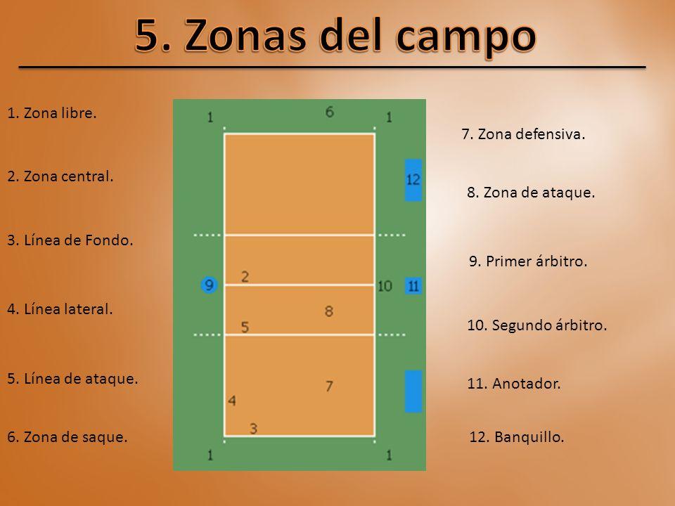 5. Zonas del campo 1. Zona libre. 7. Zona defensiva. 2. Zona central.