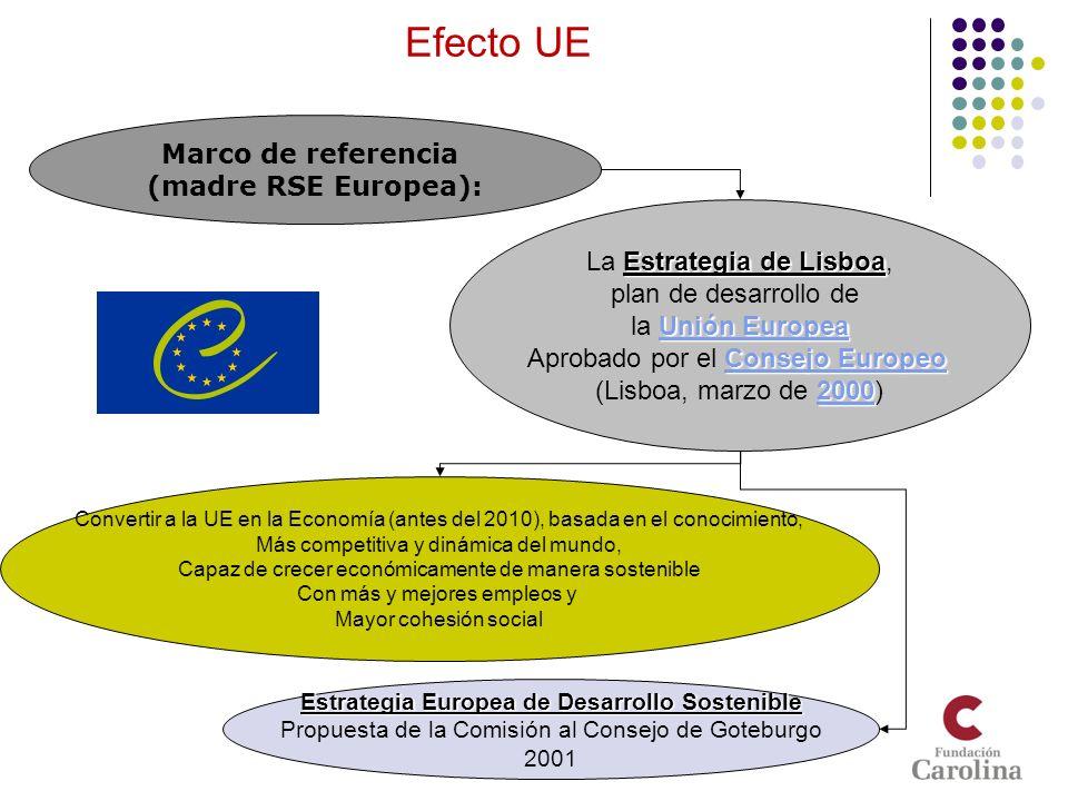 Estrategia Europea de Desarrollo Sostenible
