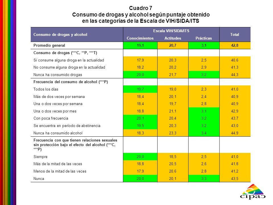 Consumo de drogas y alcohol según puntaje obtenido