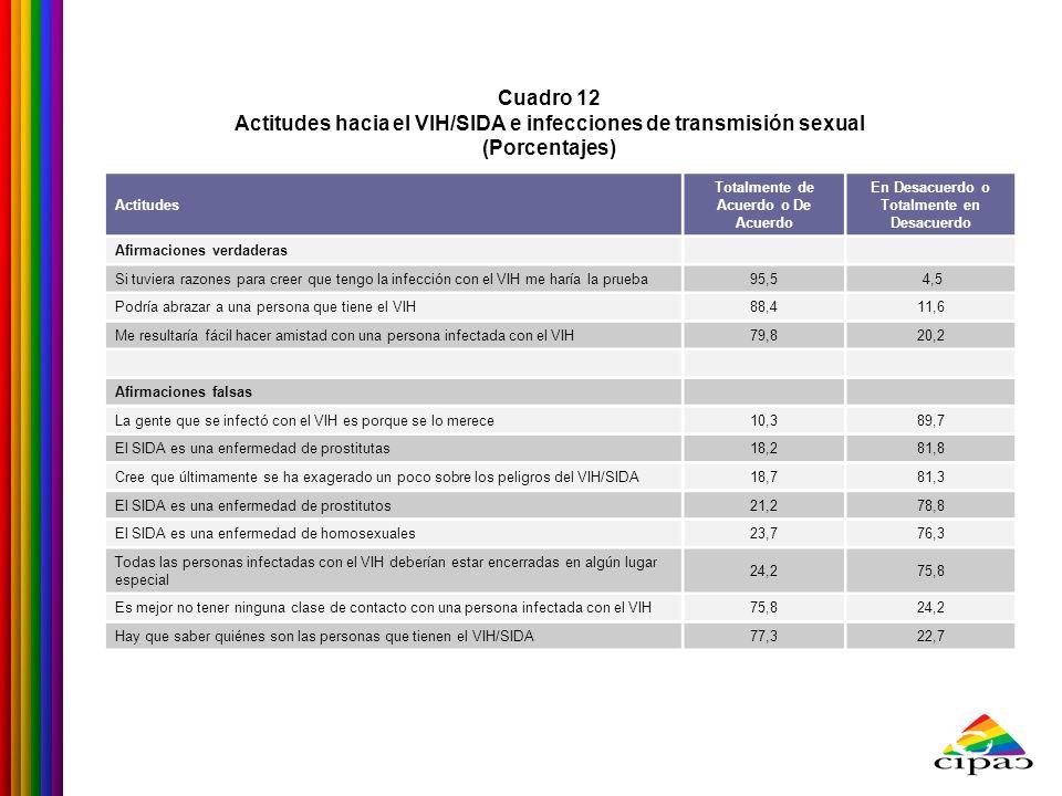 Actitudes hacia el VIH/SIDA e infecciones de transmisión sexual