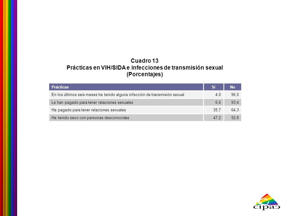 Prácticas en VIH/SIDA e infecciones de transmisión sexual