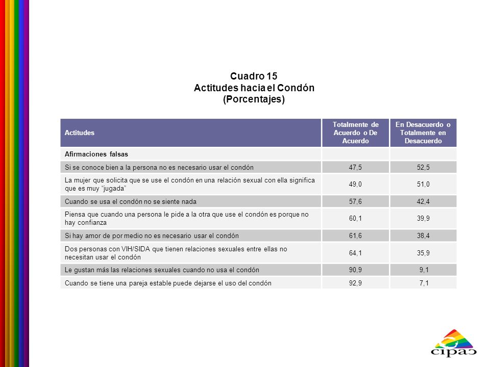 Cuadro 15 Actitudes hacia el Condón (Porcentajes)