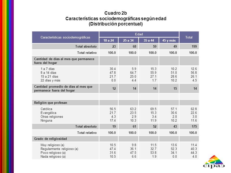 Características sociodemográficas según edad (Distribución porcentual)